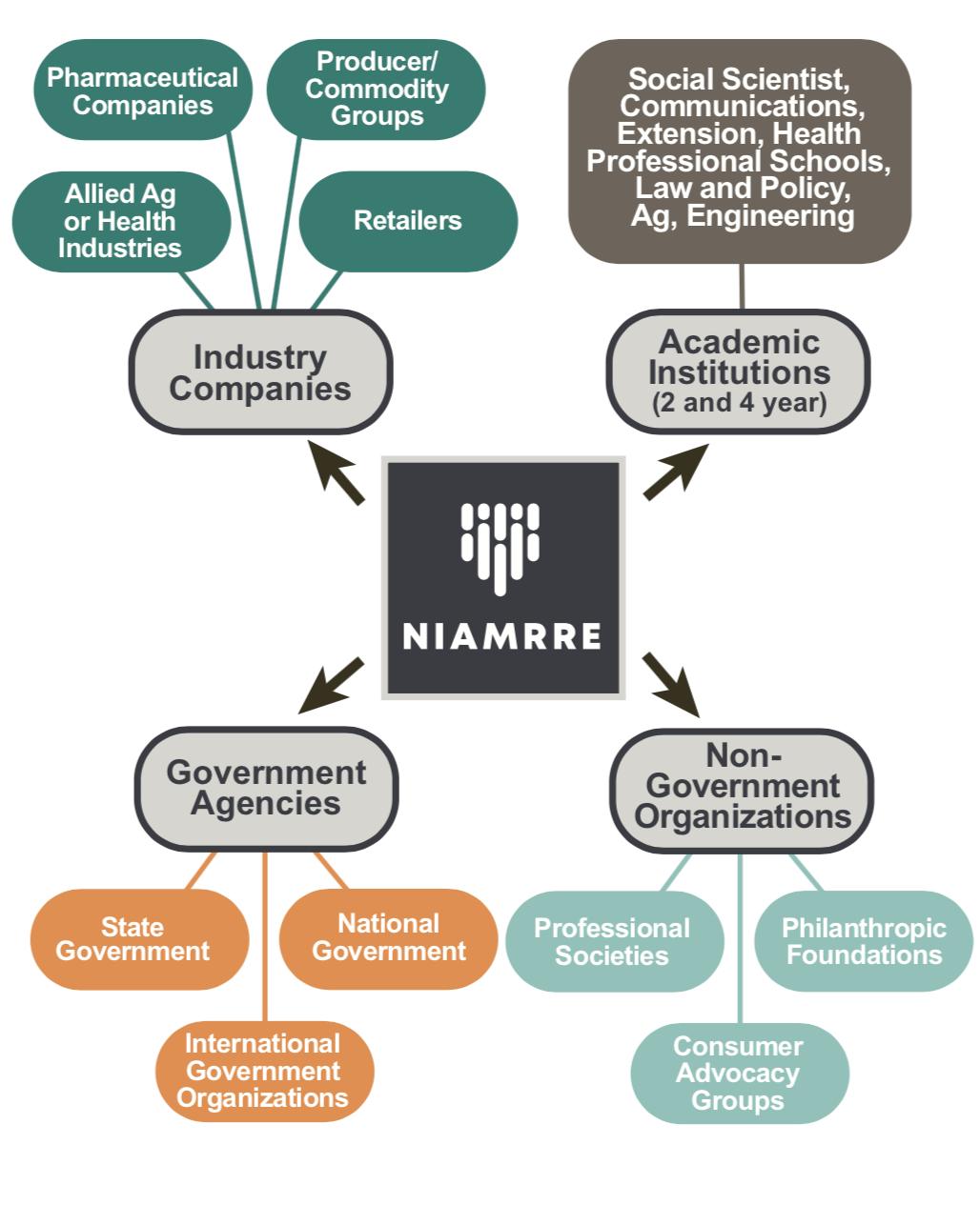 NIAMRRE Membership photo of different groups of potential NIAMRRE members